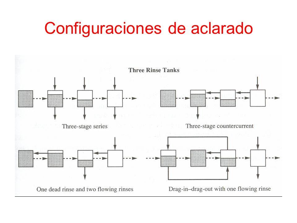 Configuraciones de aclarado