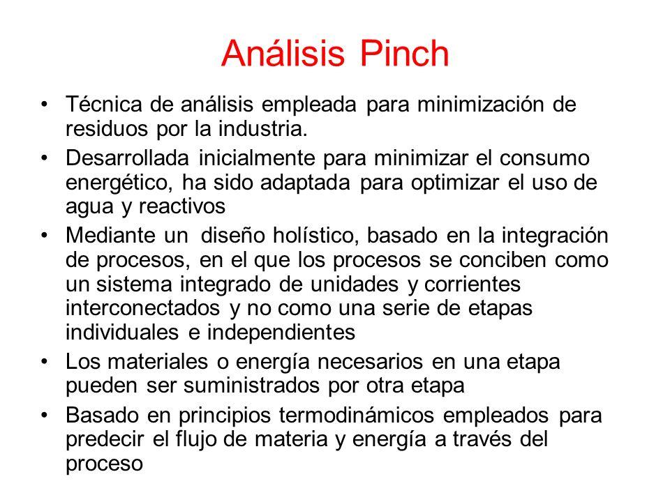 Análisis Pinch Técnica de análisis empleada para minimización de residuos por la industria.