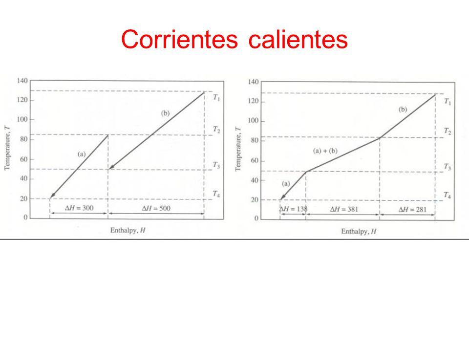 Corrientes calientes La línea compuesta representa las fuentes de calor del proceso como función de la carga térmica frente a la Tª.
