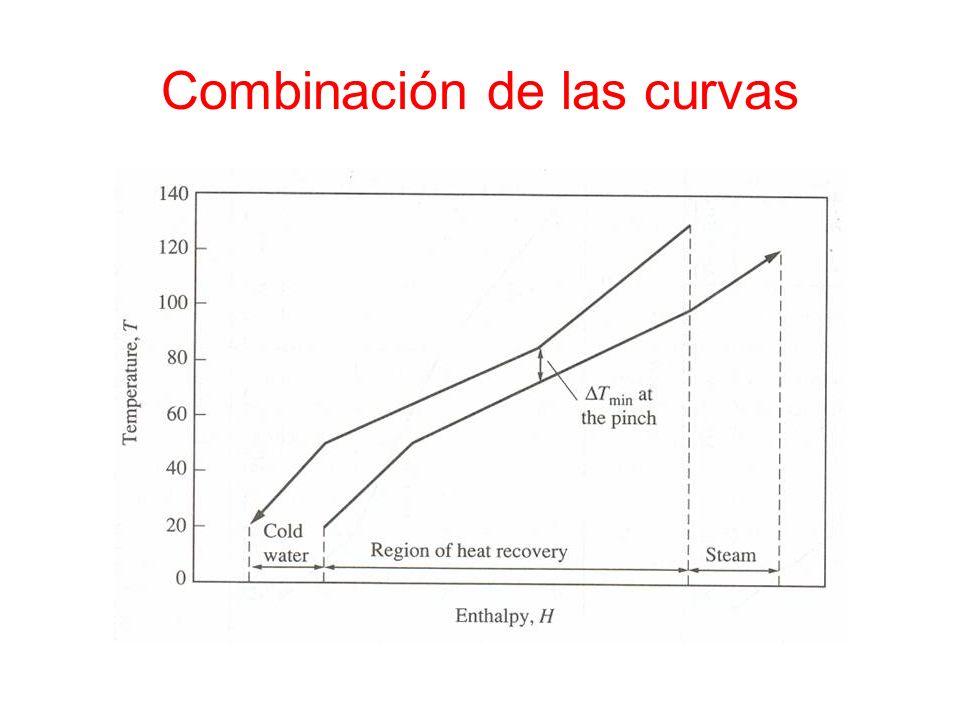 Combinación de las curvas