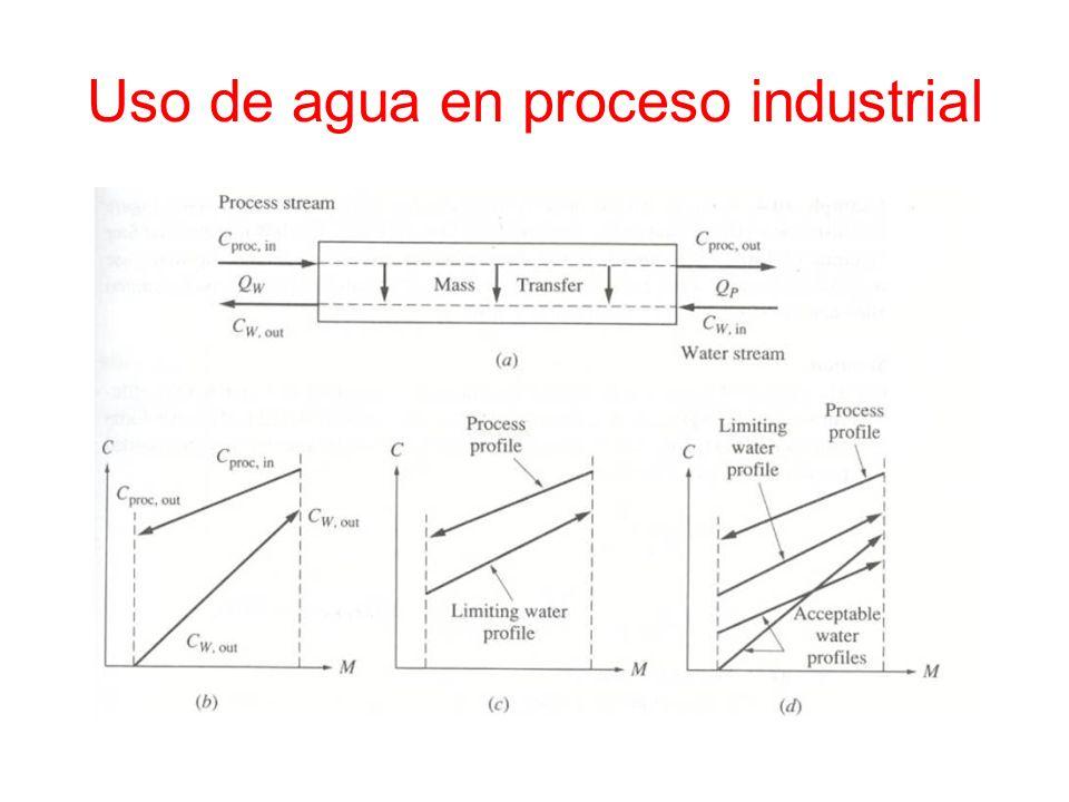Uso de agua en proceso industrial