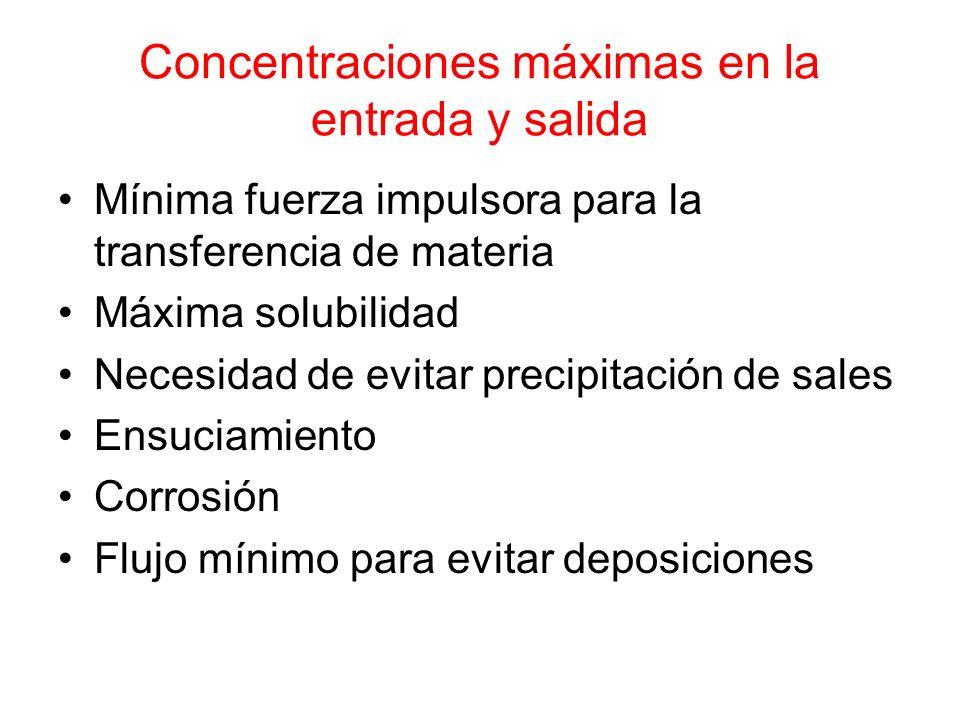 Concentraciones máximas en la entrada y salida