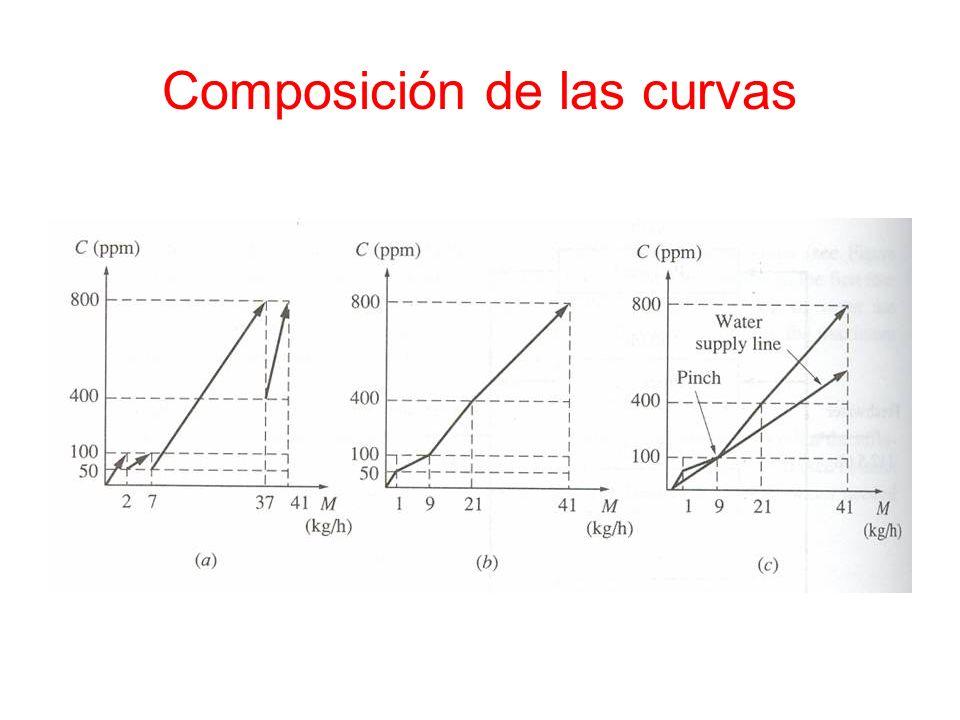 Composición de las curvas