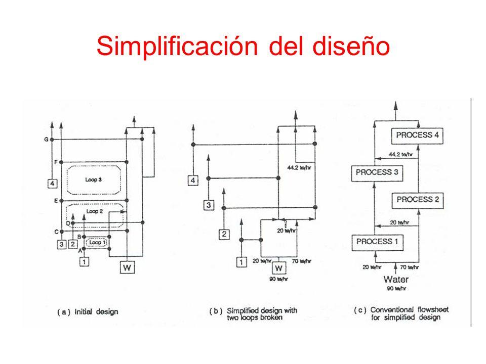 Simplificación del diseño