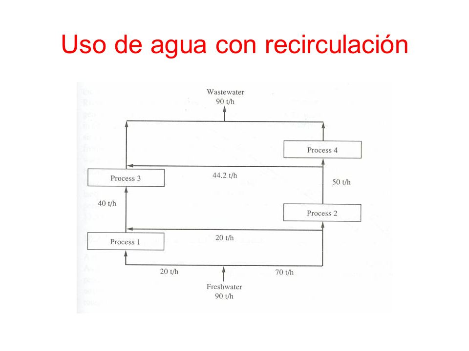 Uso de agua con recirculación