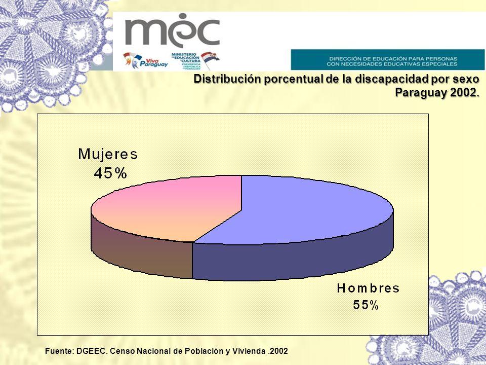 Distribución porcentual de la discapacidad por sexo Paraguay 2002.