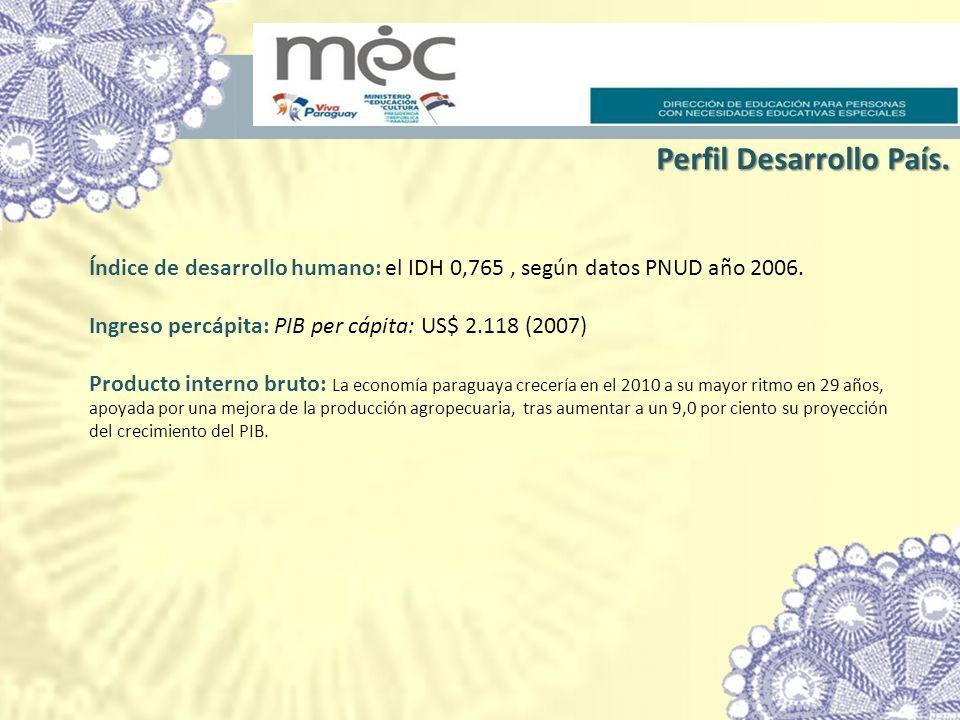 Perfil Desarrollo País.