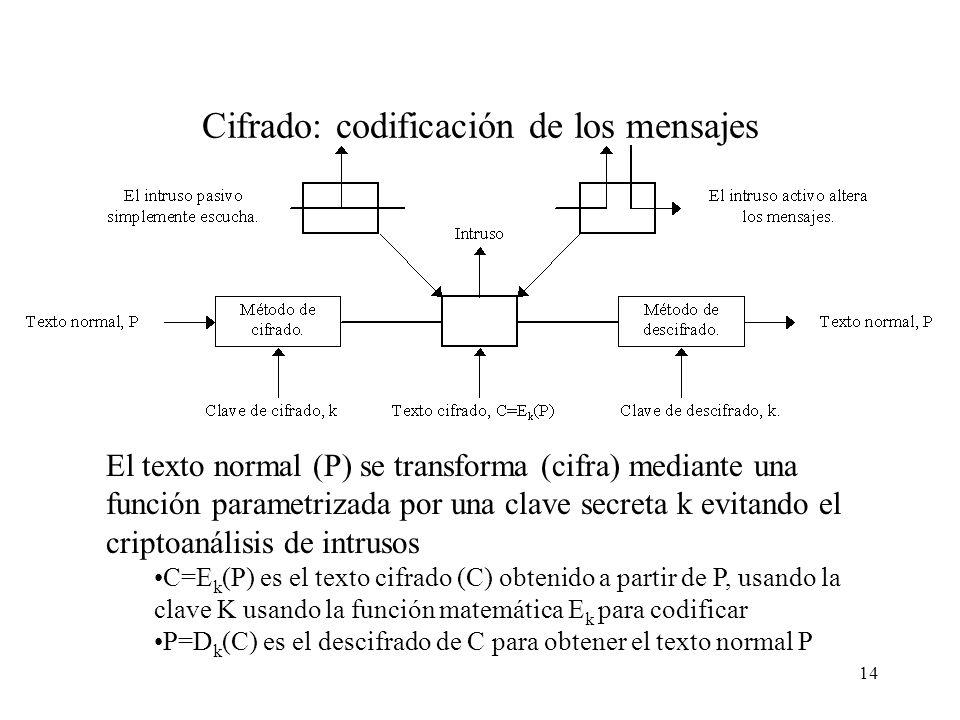 Cifrado: codificación de los mensajes