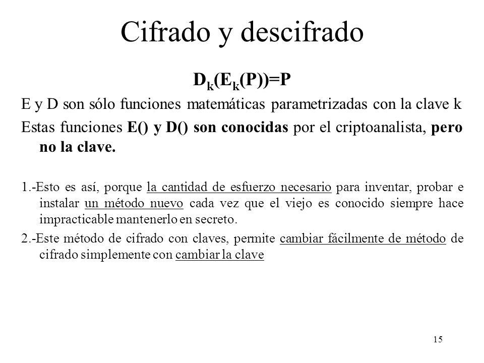 Cifrado y descifrado Dk(Ek(P))=P
