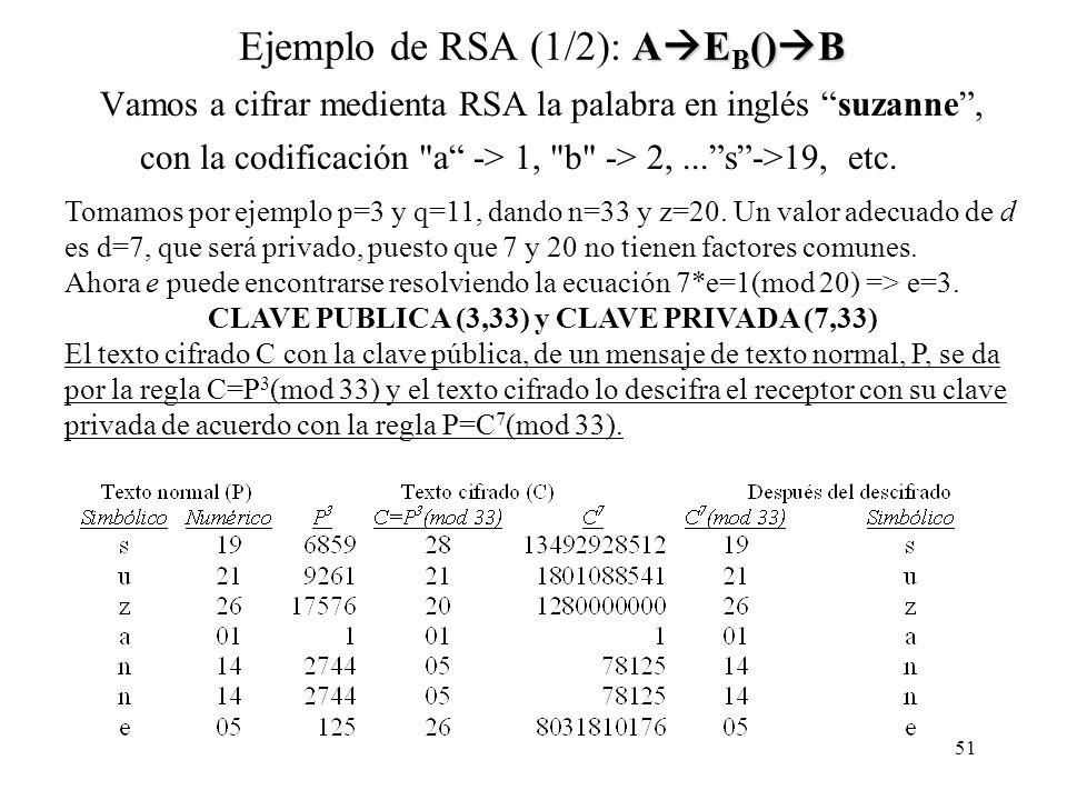 Ejemplo de RSA (1/2): AEB()B