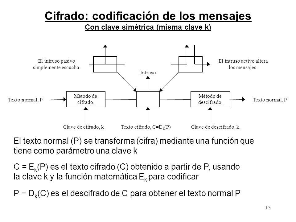 Cifrado: codificación de los mensajes Con clave simétrica (misma clave k)