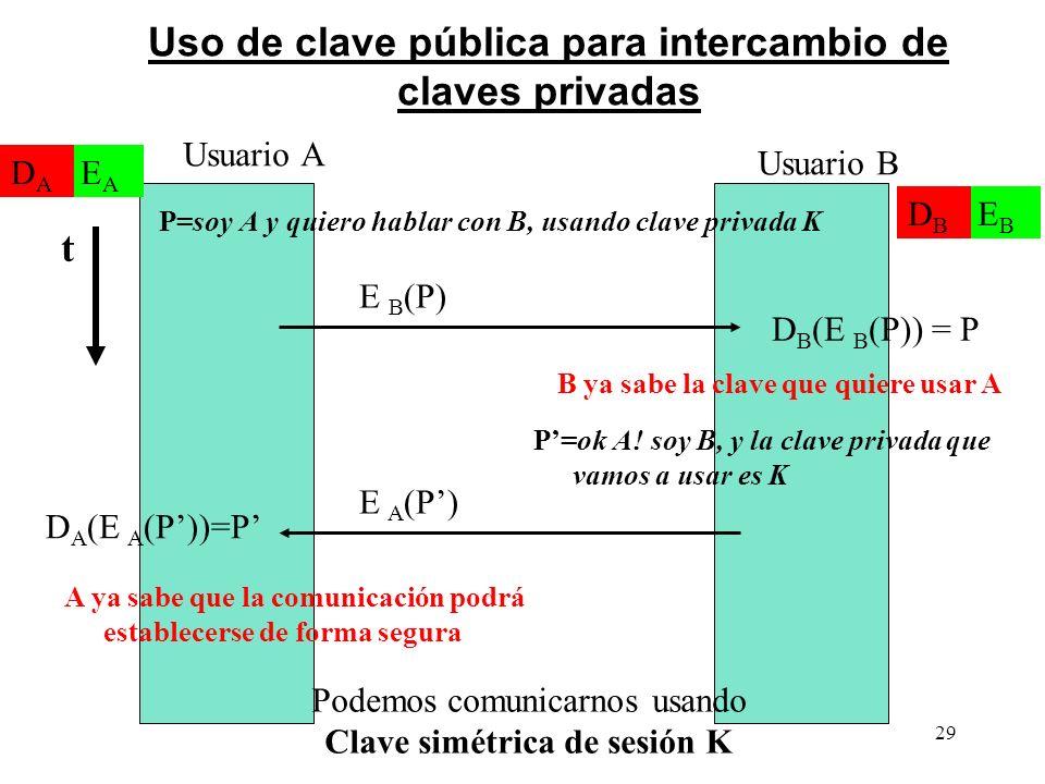 Uso de clave pública para intercambio de claves privadas