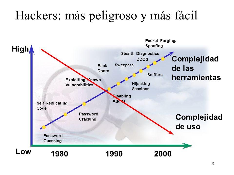 Hackers: más peligroso y más fácil