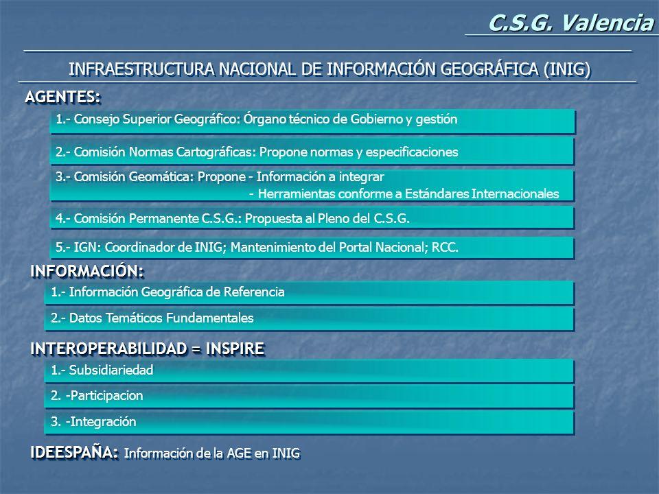 INFRAESTRUCTURA NACIONAL DE INFORMACIÓN GEOGRÁFICA (INIG)