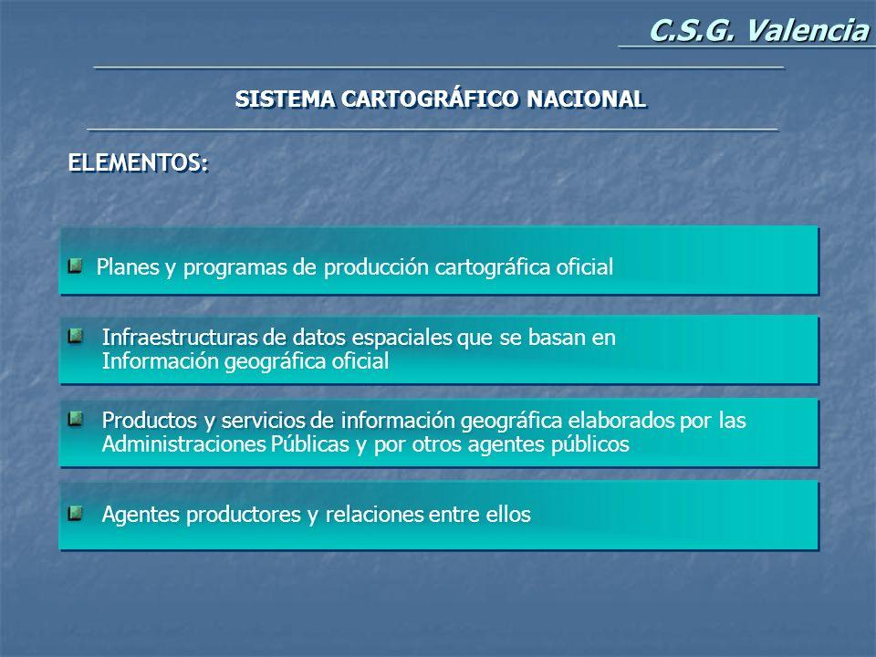 SISTEMA CARTOGRÁFICO NACIONAL