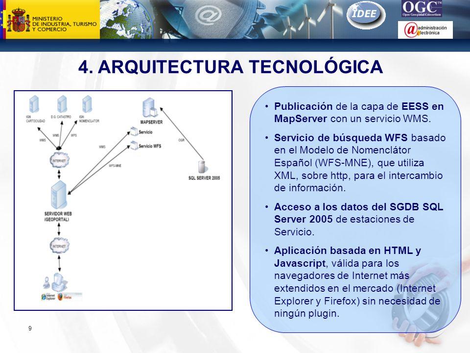 4. ARQUITECTURA TECNOLÓGICA