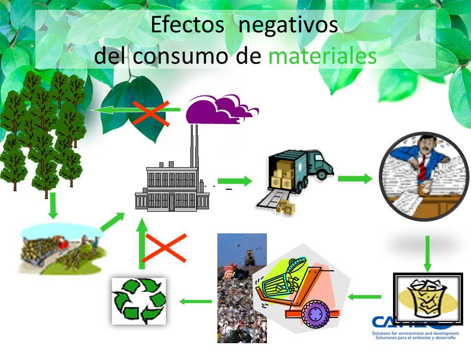Efectos negativos del consumo de materiales