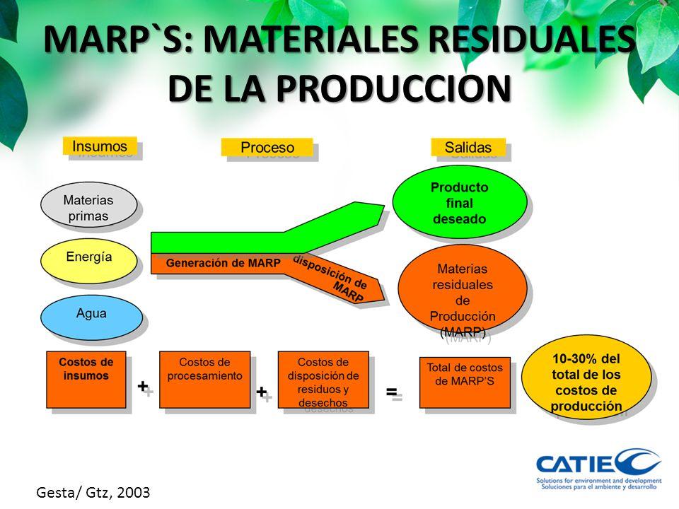 MARP`S: MATERIALES RESIDUALES DE LA PRODUCCION