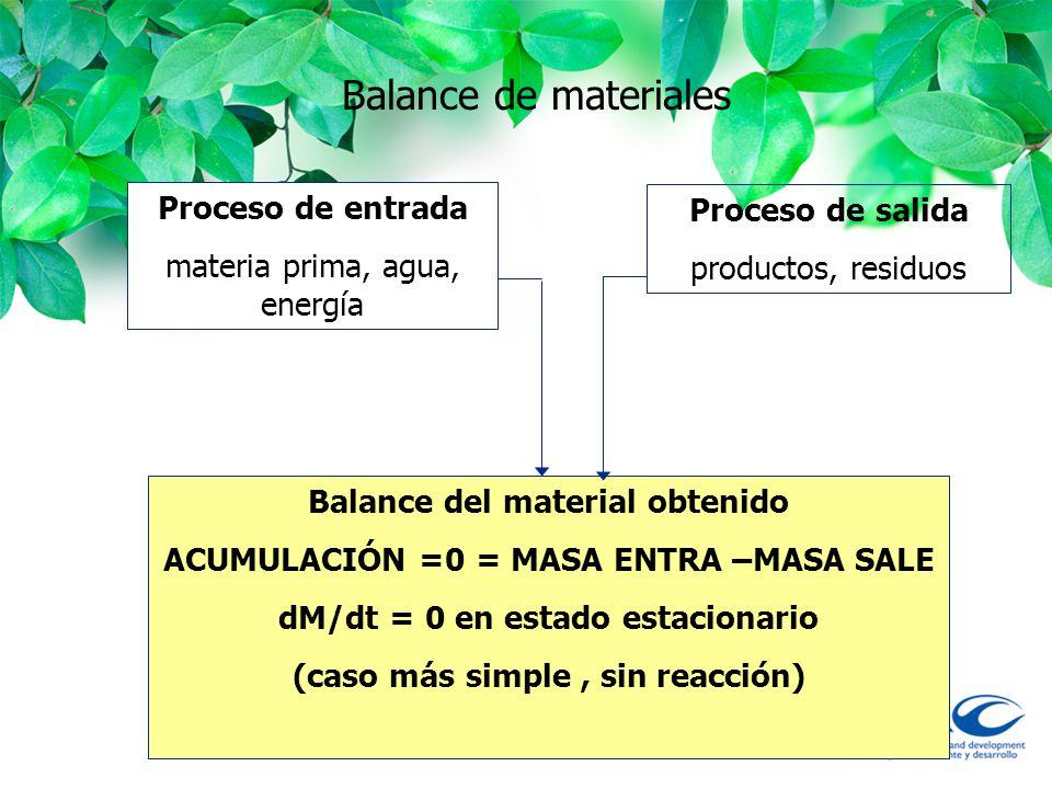 Balance de materiales Proceso de entrada Proceso de salida
