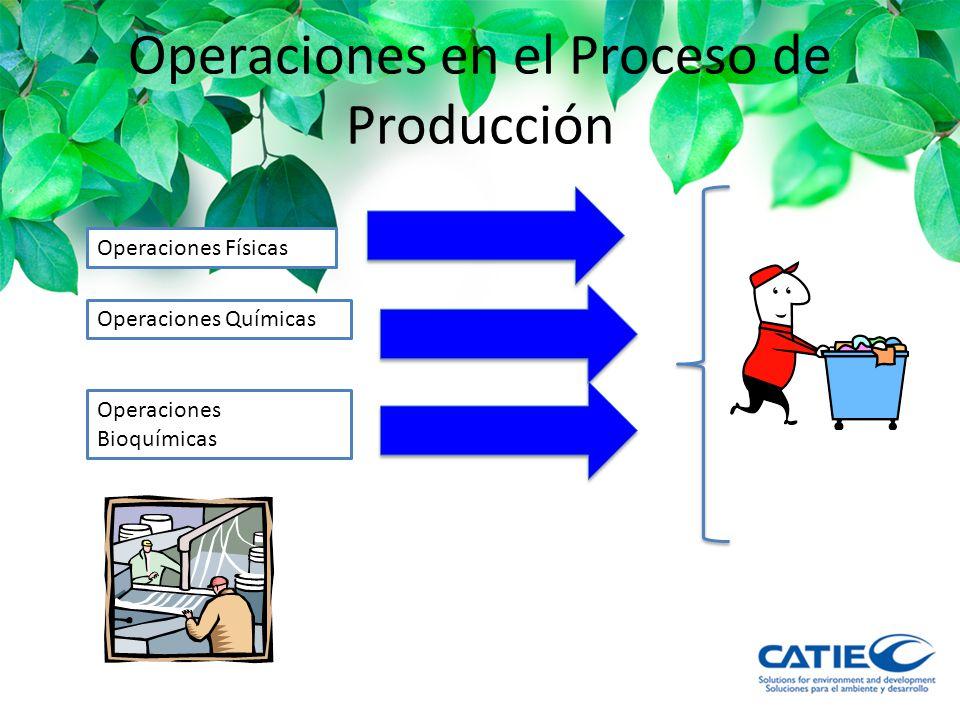 Operaciones en el Proceso de Producción