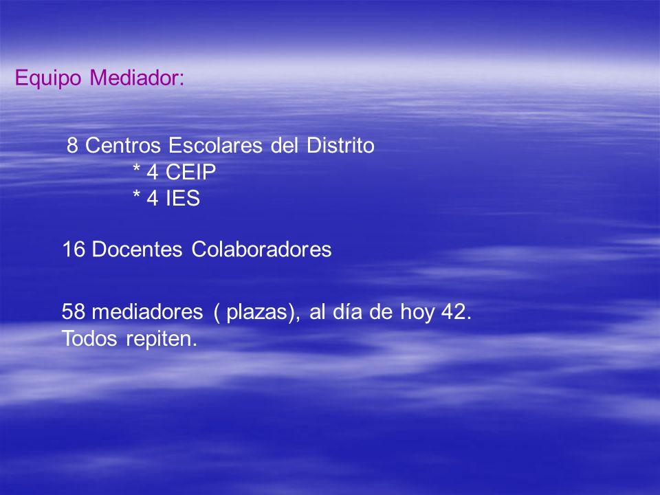 Equipo Mediador: 8 Centros Escolares del Distrito. * 4 CEIP. * 4 IES. 16 Docentes Colaboradores.