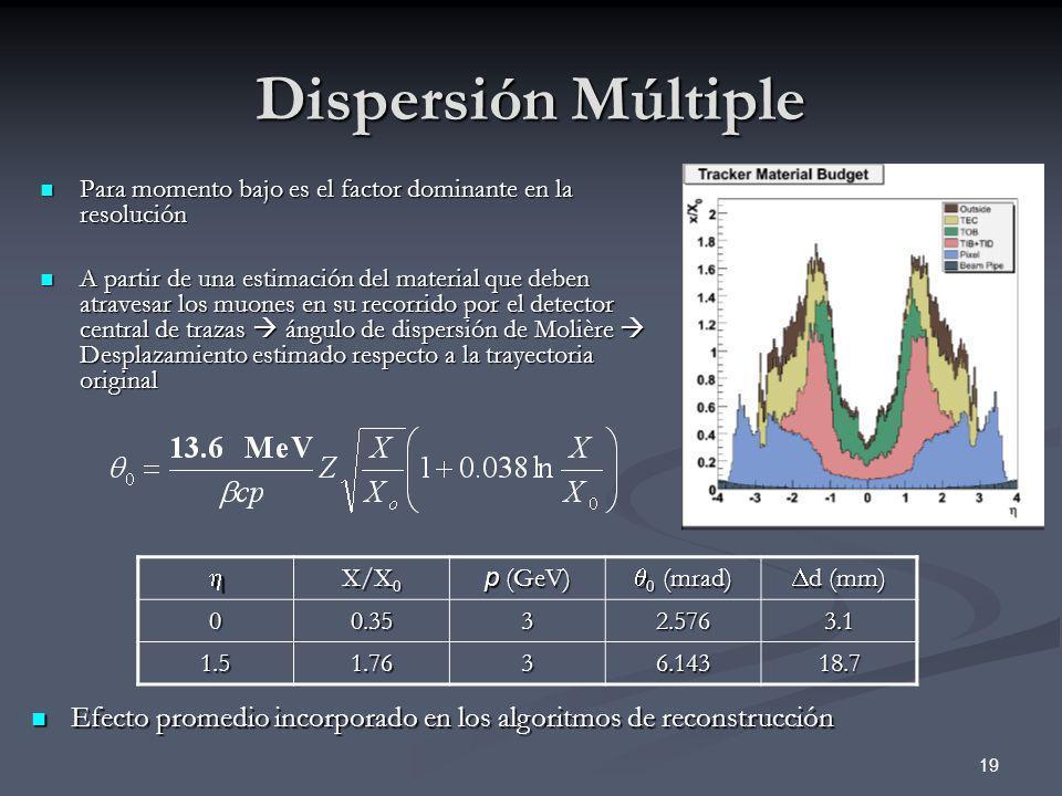 Dispersión Múltiple Para momento bajo es el factor dominante en la resolución.