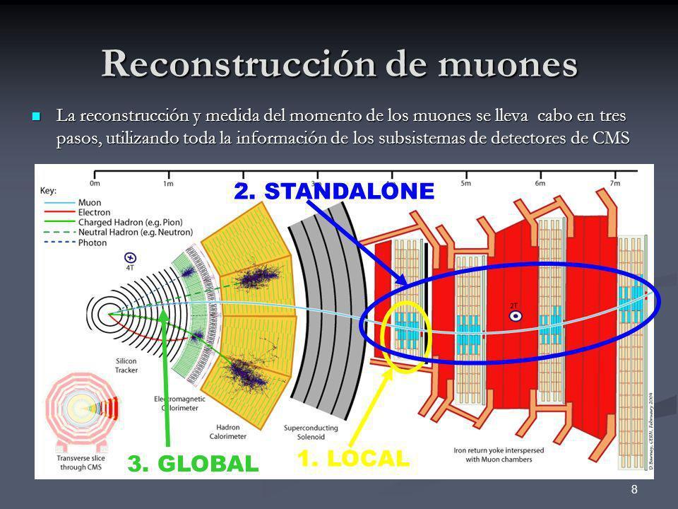 Reconstrucción de muones