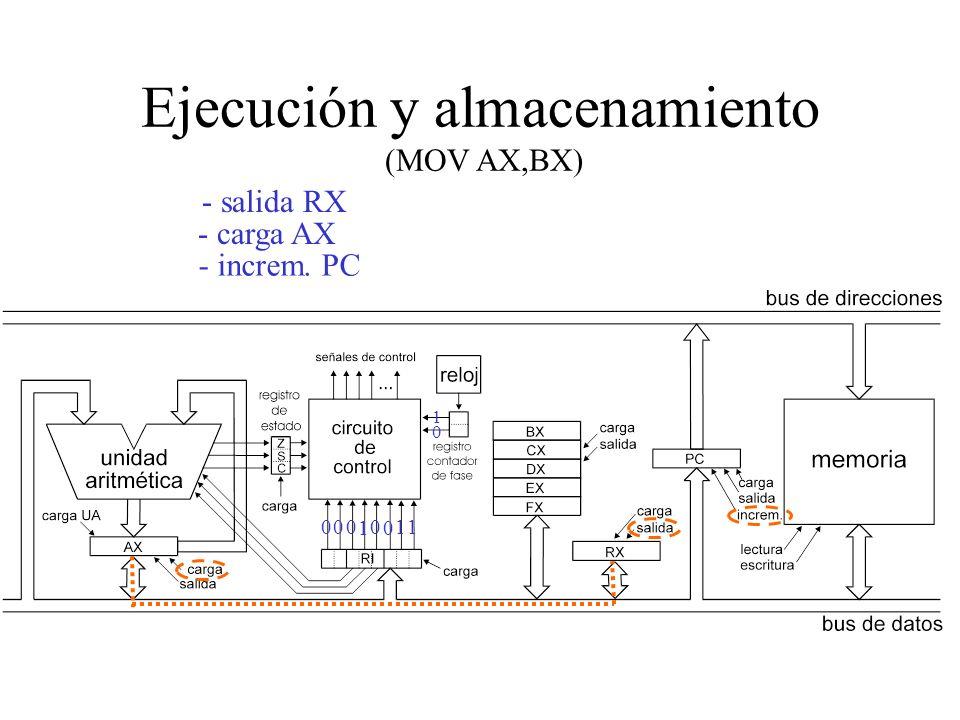 Ejecución y almacenamiento (MOV AX,BX)