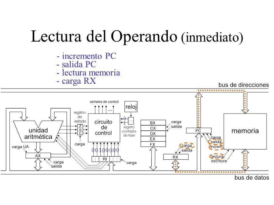 Lectura del Operando (inmediato)