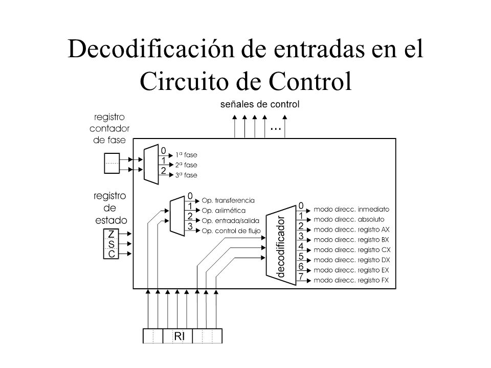 Decodificación de entradas en el Circuito de Control