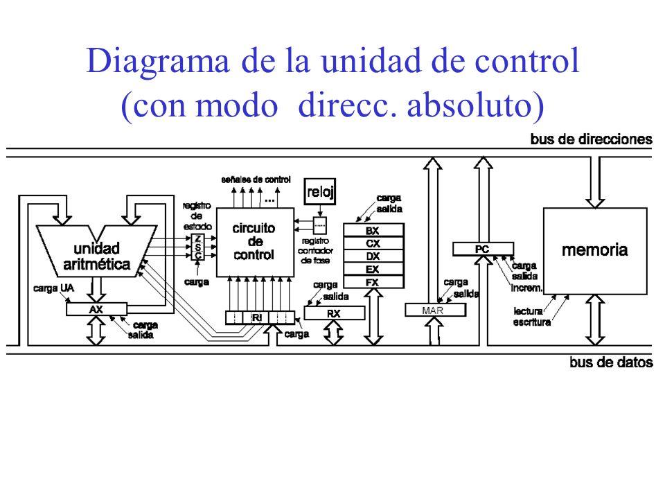 Diagrama de la unidad de control (con modo direcc. absoluto)