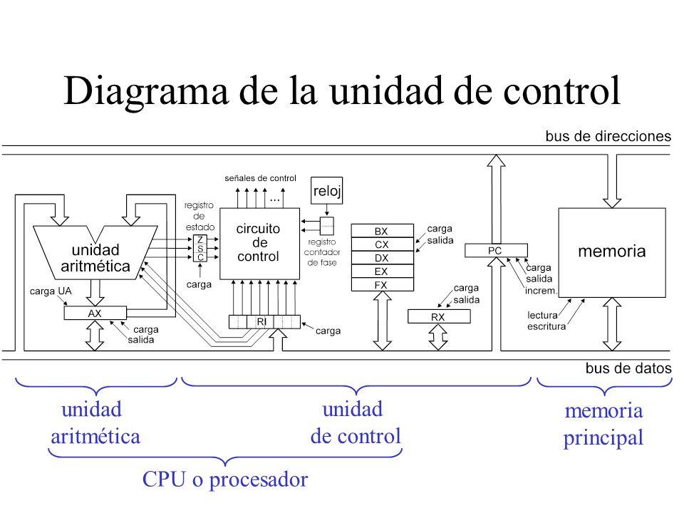 Diagrama de la unidad de control