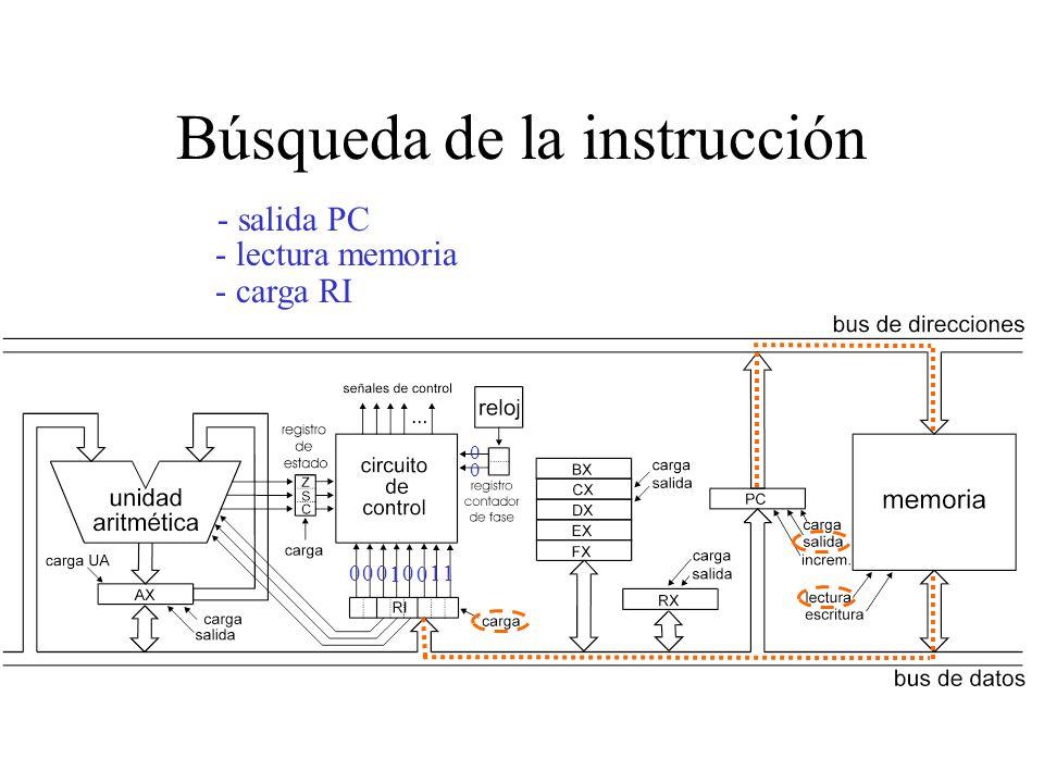 Búsqueda de la instrucción