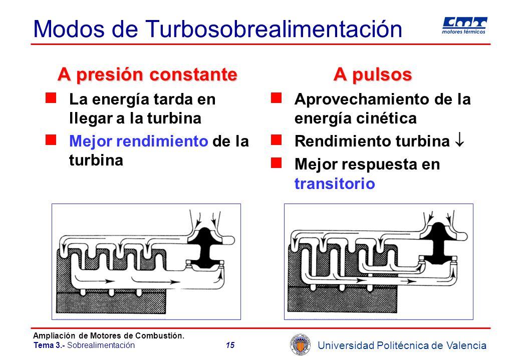 Modos de Turbosobrealimentación