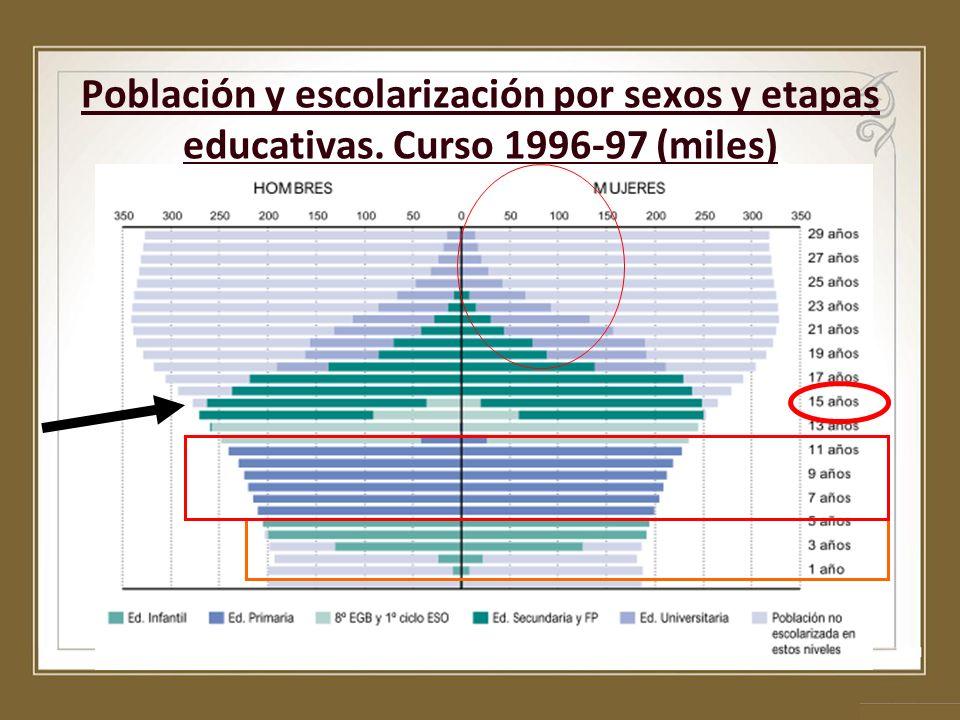 Población y escolarización por sexos y etapas educativas