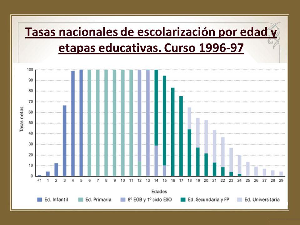 Tasas nacionales de escolarización por edad y etapas educativas