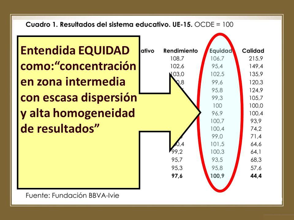 Entendida EQUIDAD como: concentración en zona intermedia con escasa dispersión y alta homogeneidad de resultados