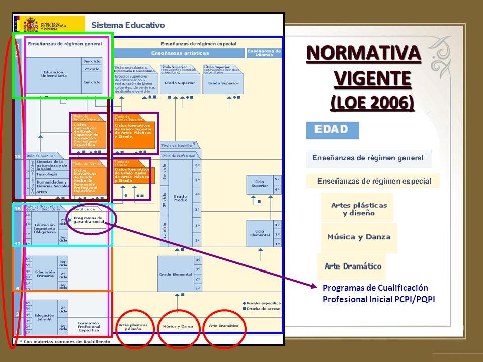 NORMATIVA VIGENTE (LOE 2006)