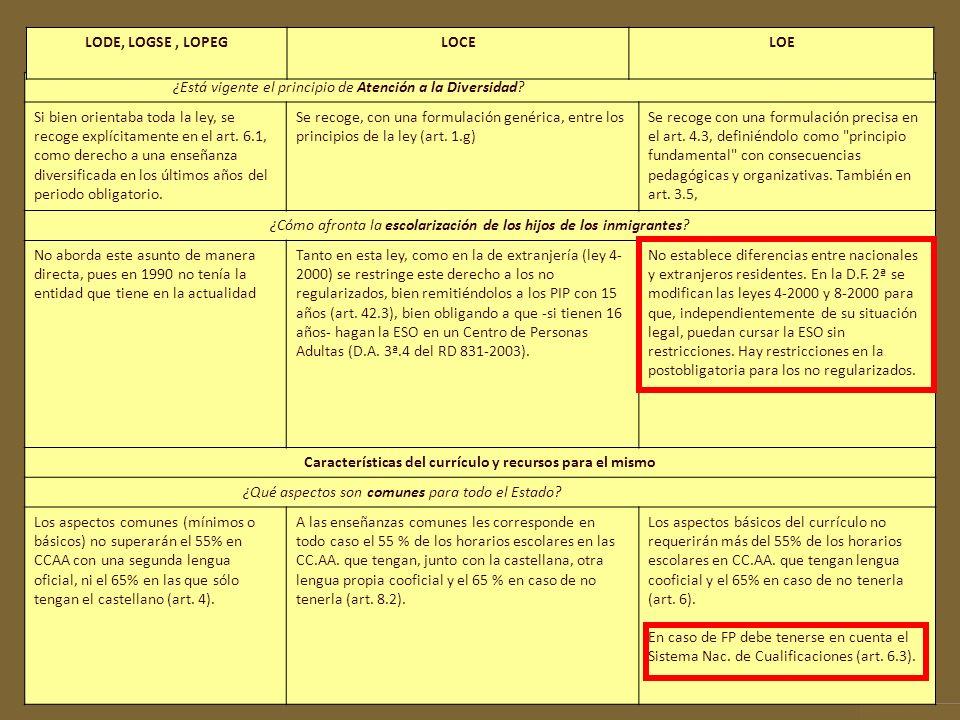 Características del currículo y recursos para el mismo