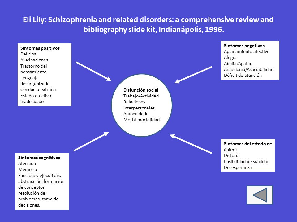schizophrenia bibliography A case treated with nicotinic acid and nicotinamide a hoffer, md, phd the classification of children into a group of (campbell13) and schizophrenia the bibliography of goldfarb and dorsen2 lists 584 abstracts and a substantial number of these deal directly with childhood schizophrenia.