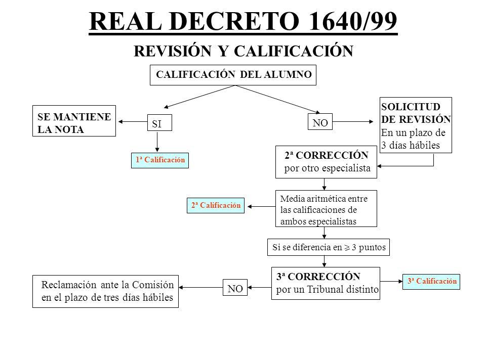 REVISIÓN Y CALIFICACIÓN