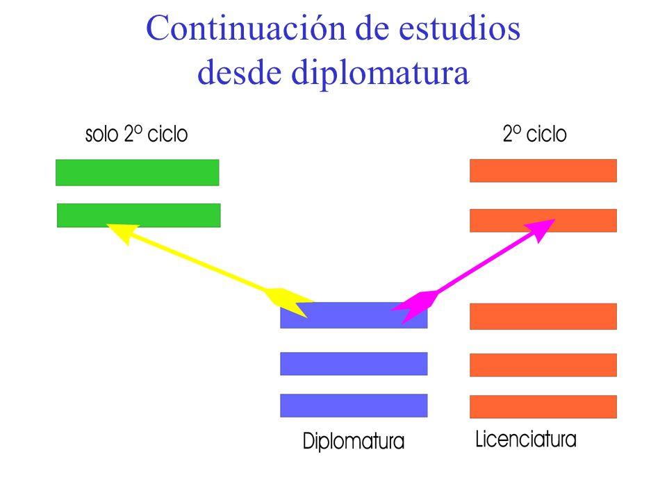 Continuación de estudios desde diplomatura
