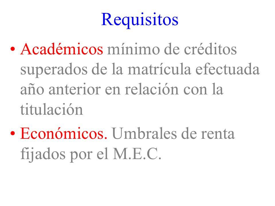 Requisitos Académicos mínimo de créditos superados de la matrícula efectuada año anterior en relación con la titulación.