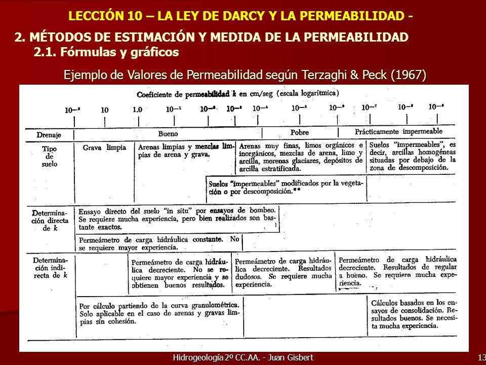 LECCIÓN 10 – LA LEY DE DARCY Y LA PERMEABILIDAD -