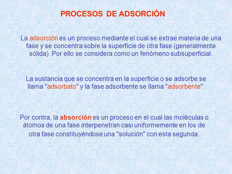 PROCESOS DE ADSORCIÓN