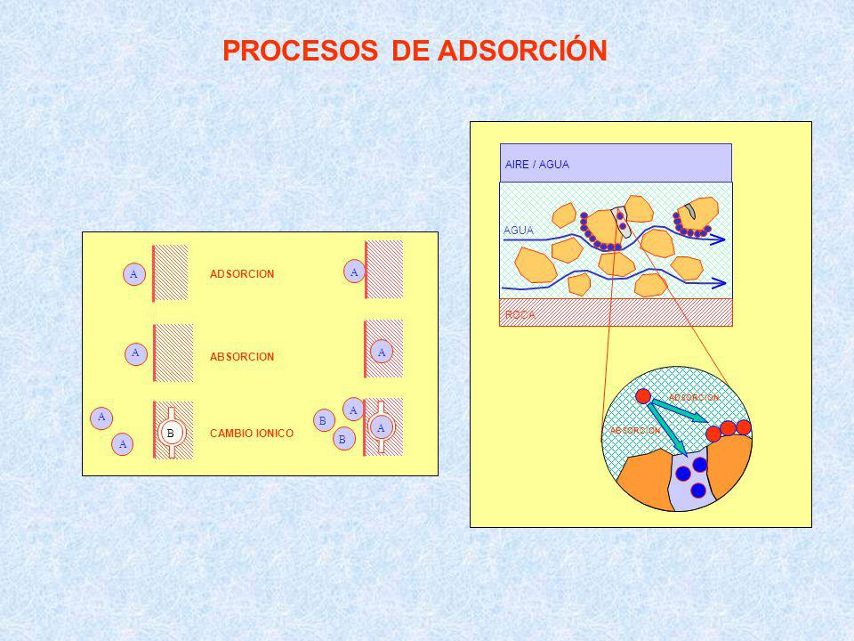 PROCESOS DE ADSORCIÓN AIRE / AGUA AGUA ROCA A B ADSORCION ABSORCION