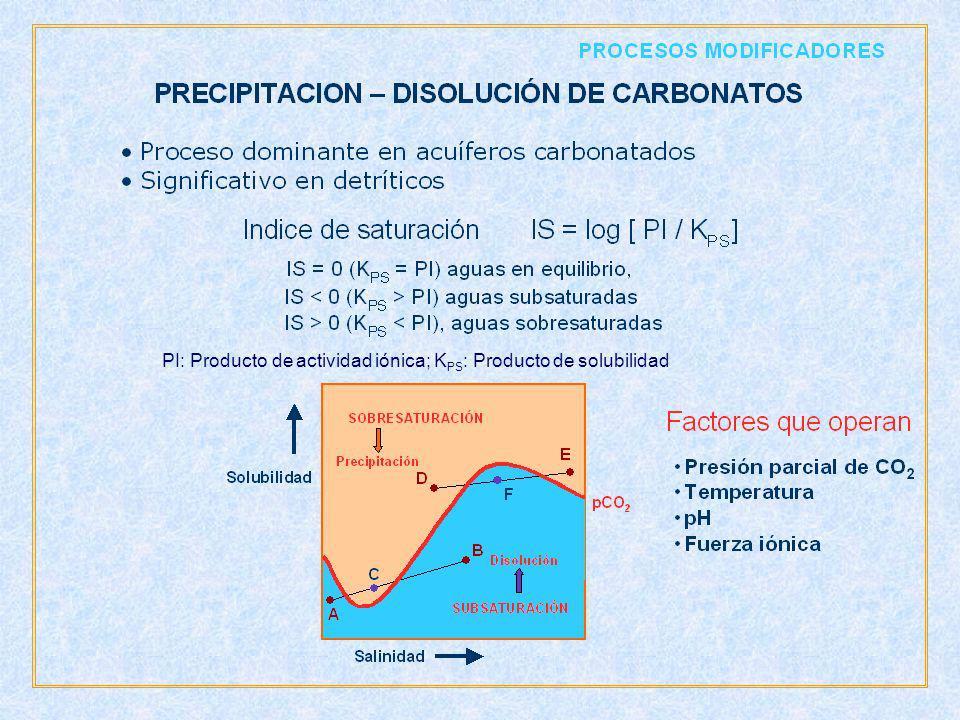 PI: Producto de actividad iónica; KPS: Producto de solubilidad