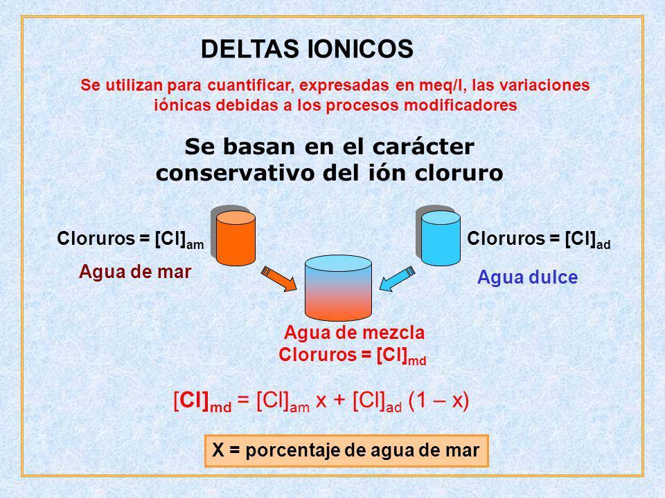 conservativo del ión cloruro