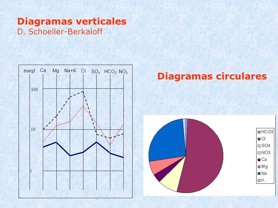 Diagramas verticales Diagramas circulares D. Schoeller-Berkaloff Ca Mg