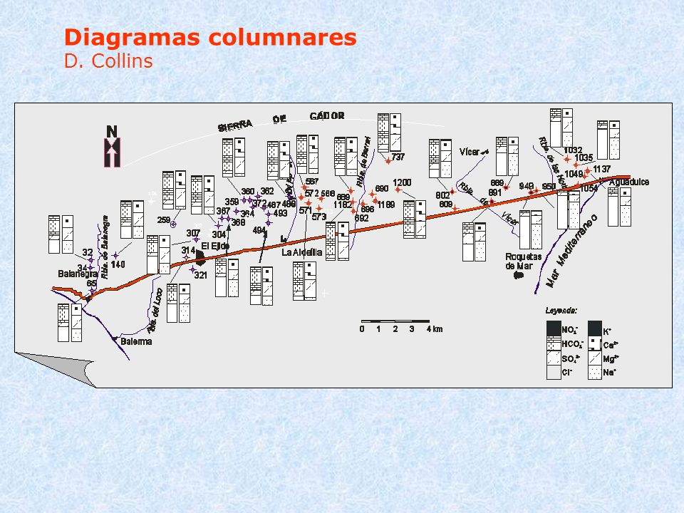Diagramas columnares D. Collins